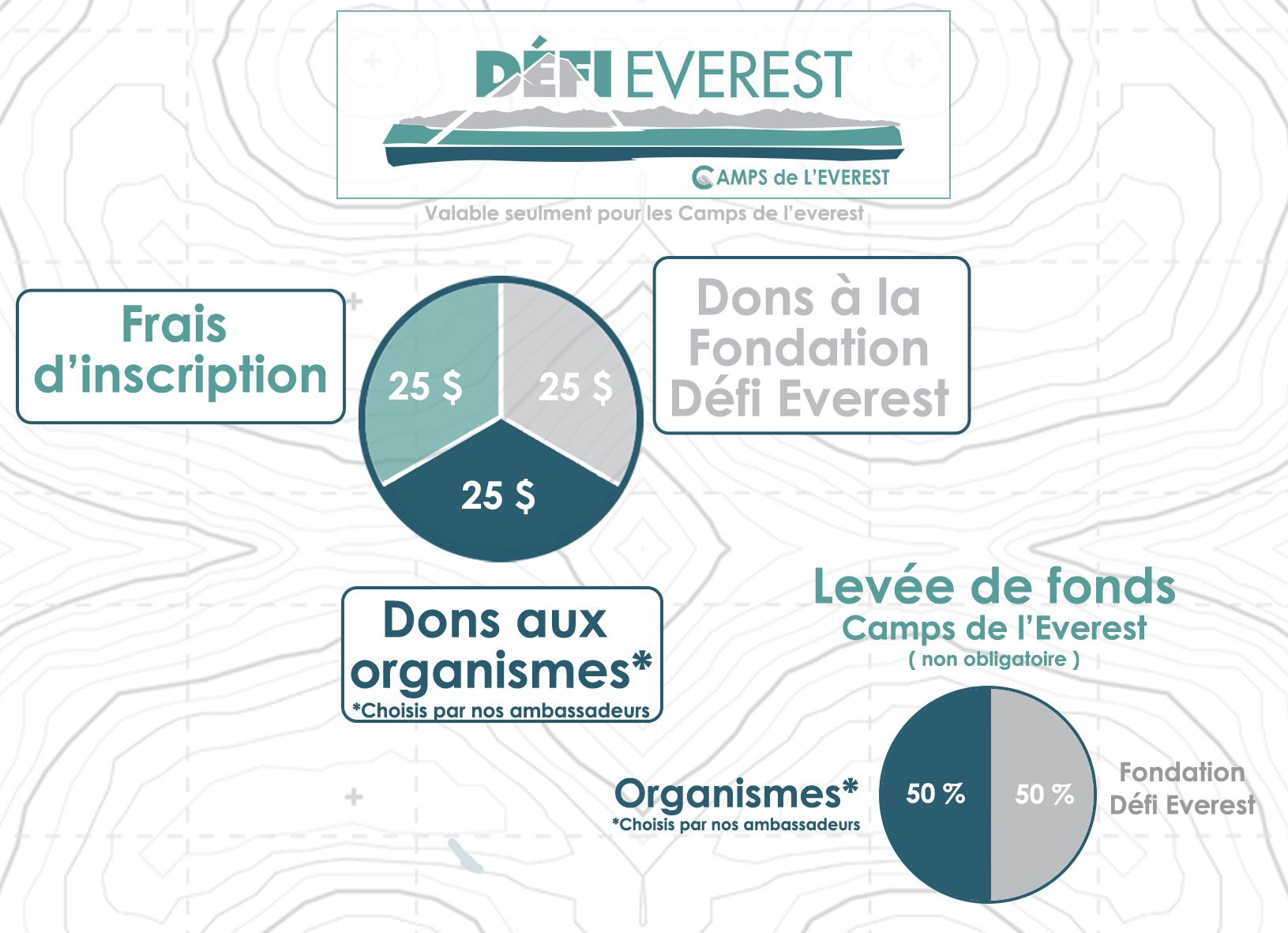 répartition des dons Camps de l'Everest